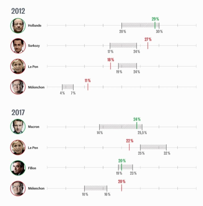 graphique presidentielle